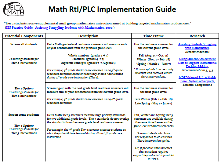 This guide supports school improvement planning by providing a description, time-frame, and alignment to supporting research for each essential component for implementing math RtI or Tiered PLCs for mathematics.