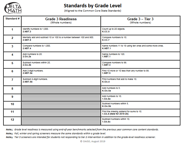 This document provides the Delta Math Readiness and Tier 3 standards for each grade level.  (1st Grade through Algebra 2)